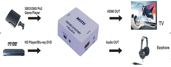 HDV- M612 MINI HDMI to HDMI / L+R Audio Converter Adapter + USB Cable for PS3