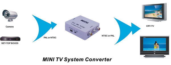 HDV-M616 MINI Version TV System Converter Pal To NTSC or NTSC to PAL Adapter Box